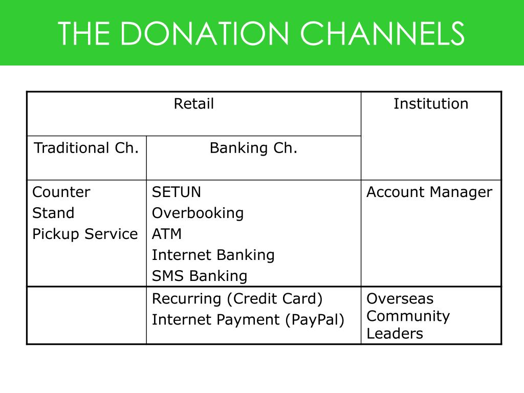 THE DONATION CHANNELS