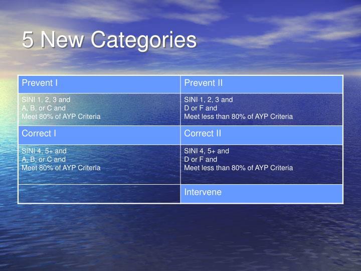 5 New Categories