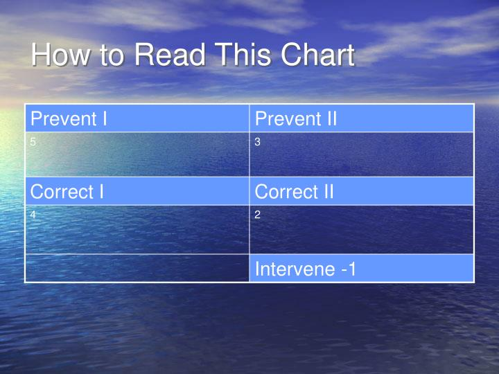 How to Read This Chart