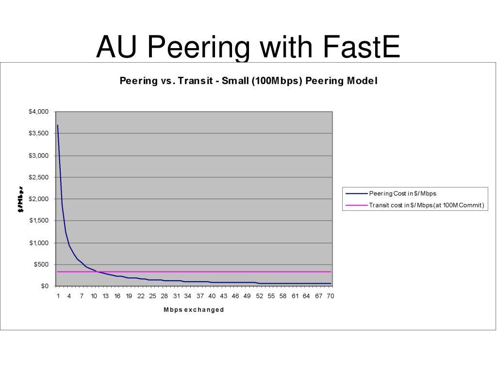 AU Peering with FastE