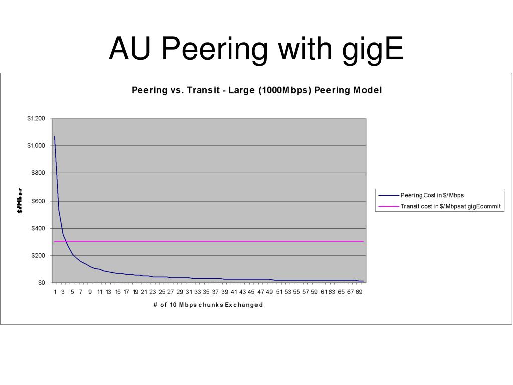 AU Peering with gigE