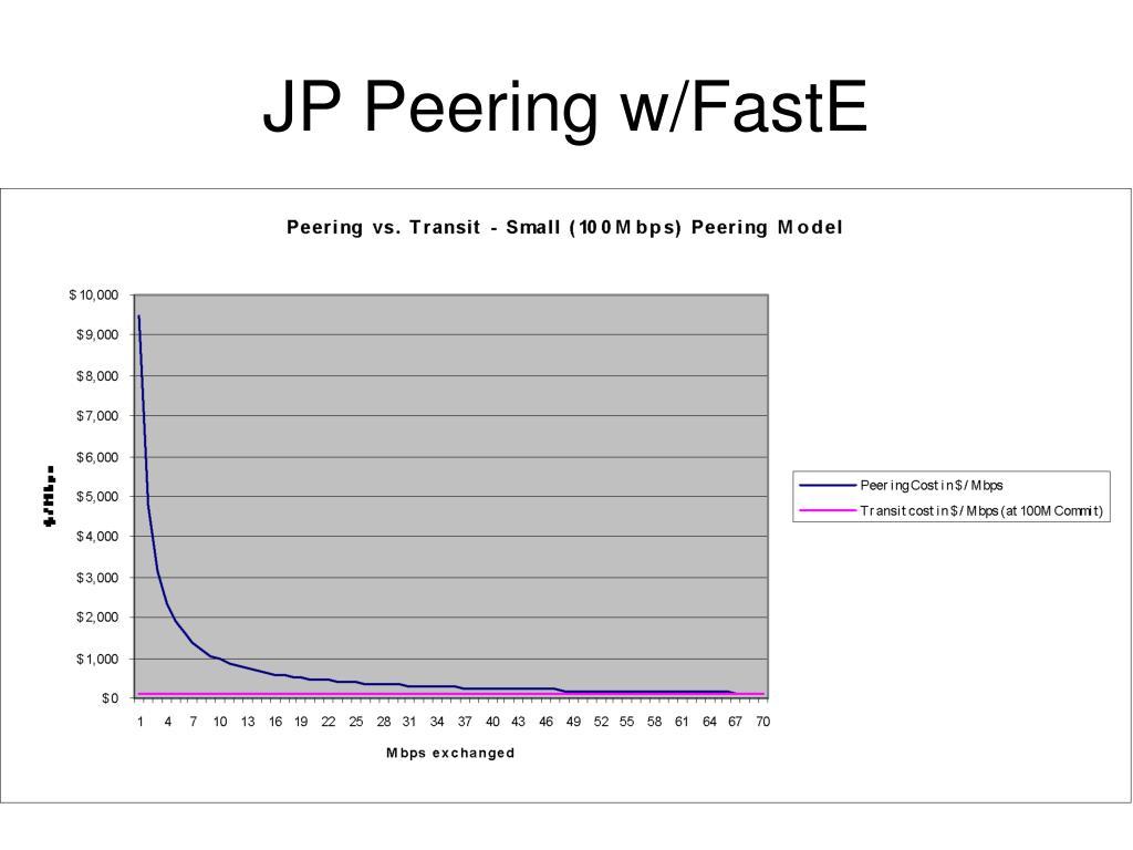 JP Peering w/FastE