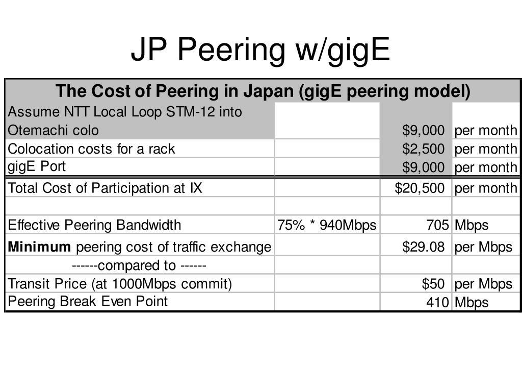JP Peering w/gigE