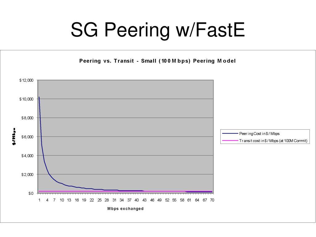 SG Peering w/FastE