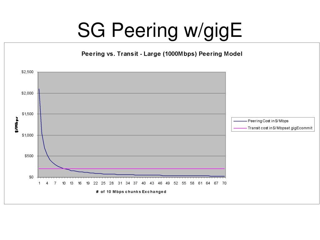 SG Peering w/gigE