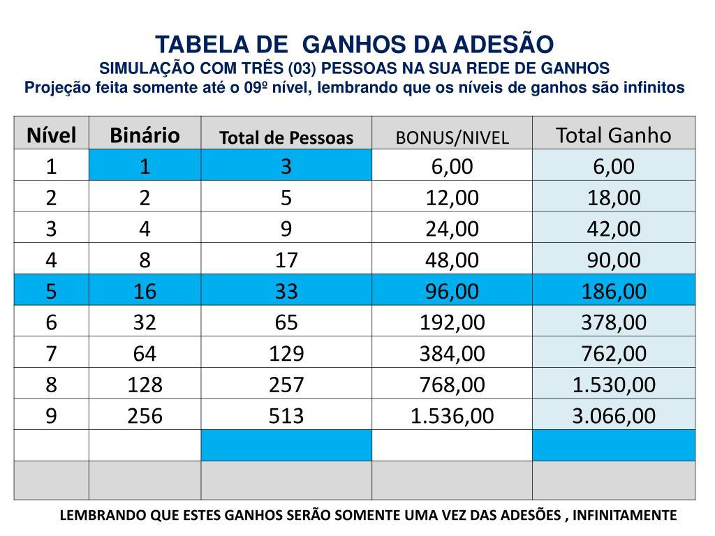 TABELA DE  GANHOS DA ADESÃO
