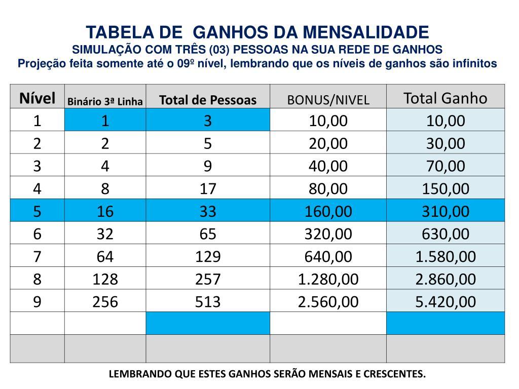 TABELA DE  GANHOS DA MENSALIDADE