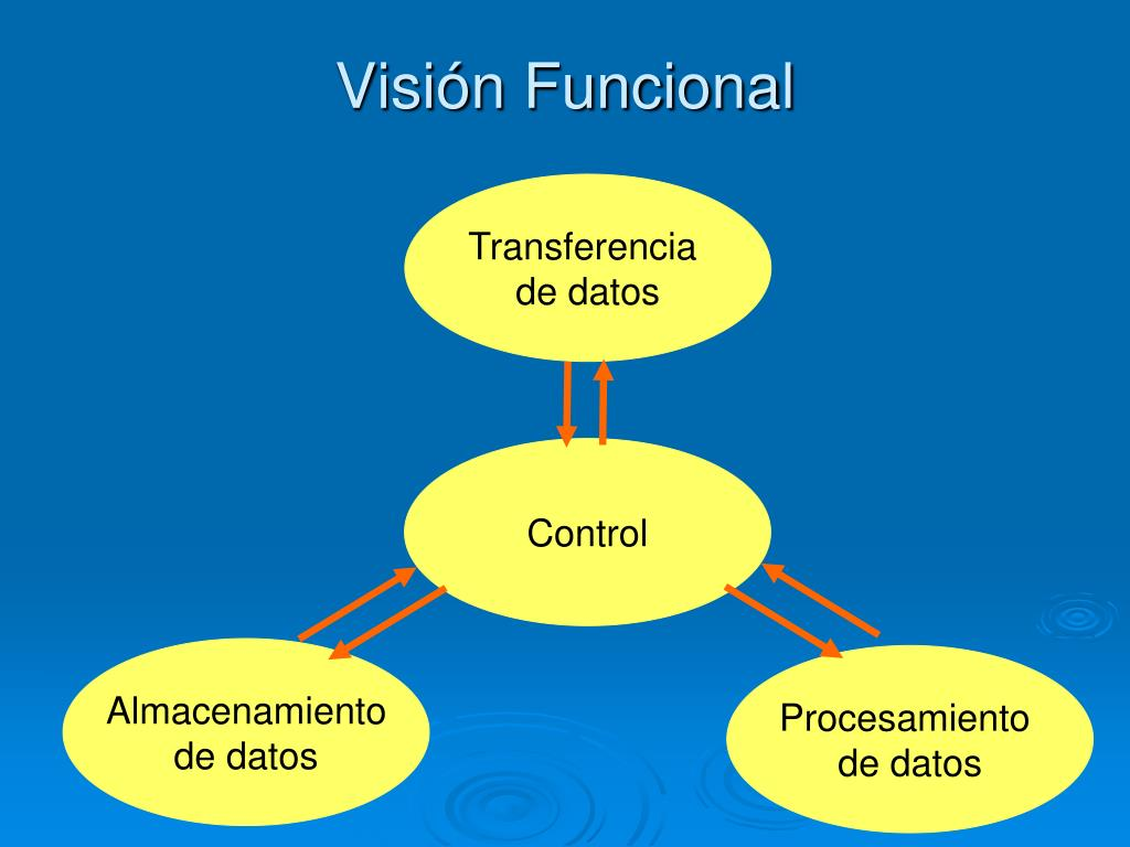 Visión Funcional