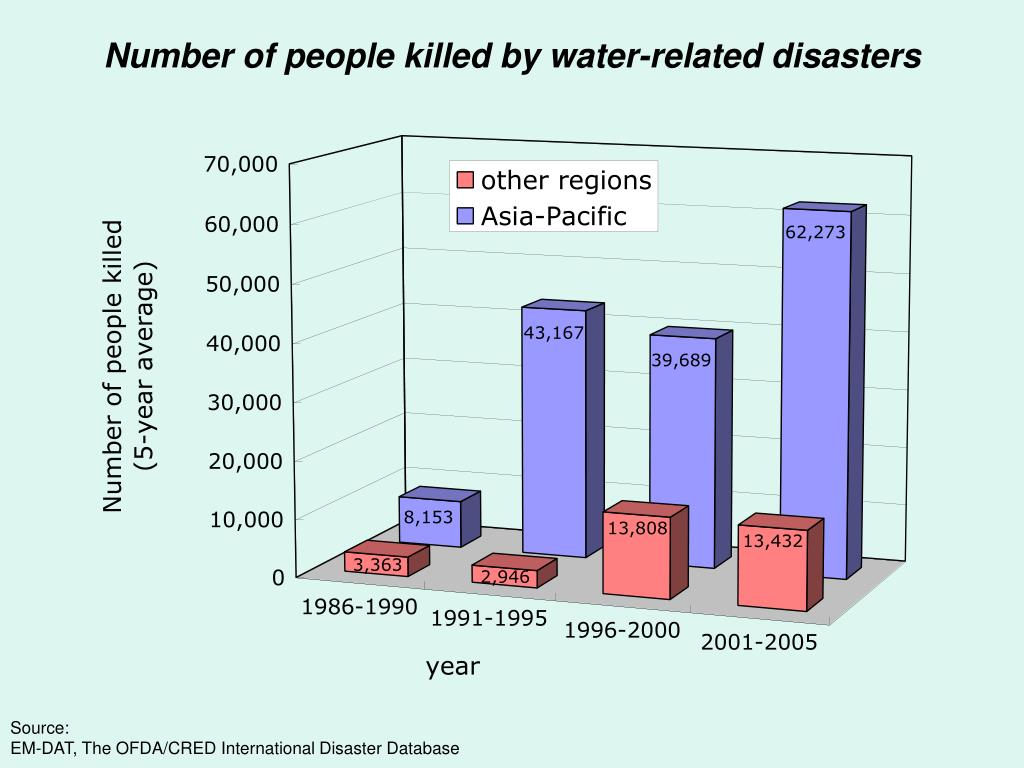 Number of people killed by water-related disasters