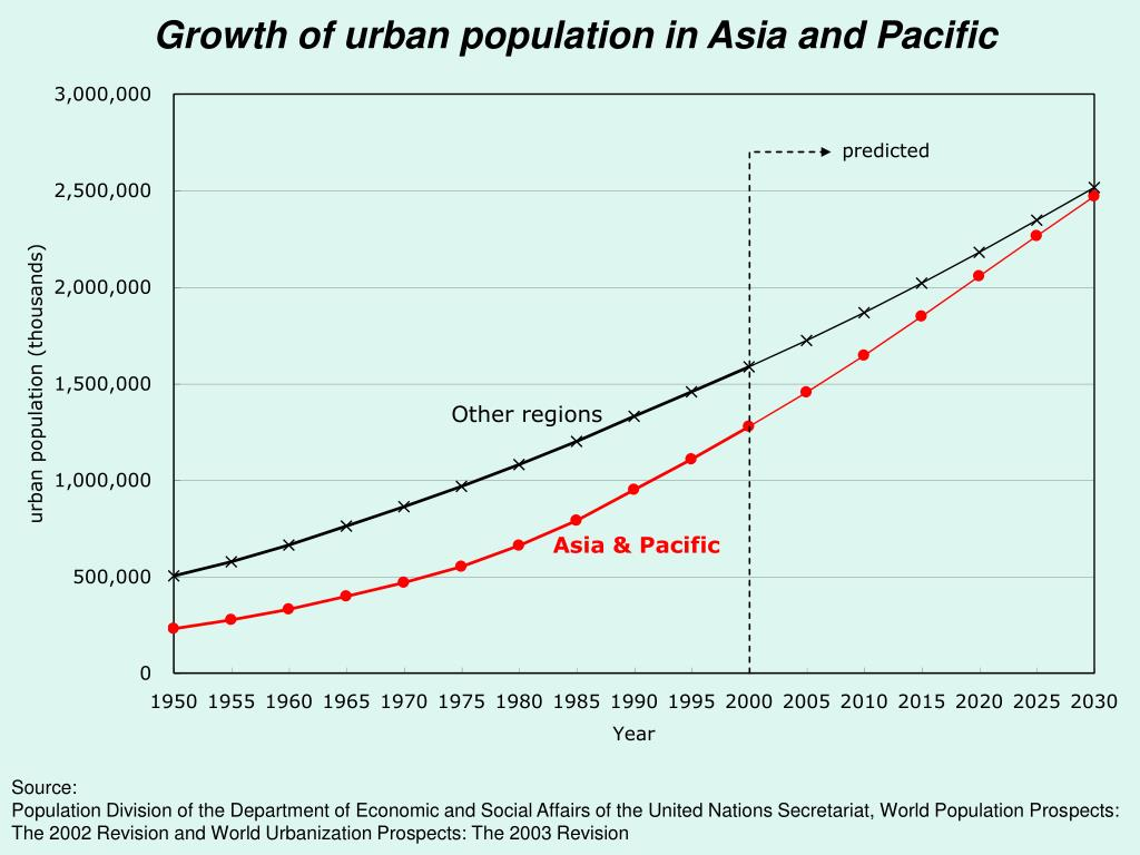 Growth of urban population in Asia and Pacific