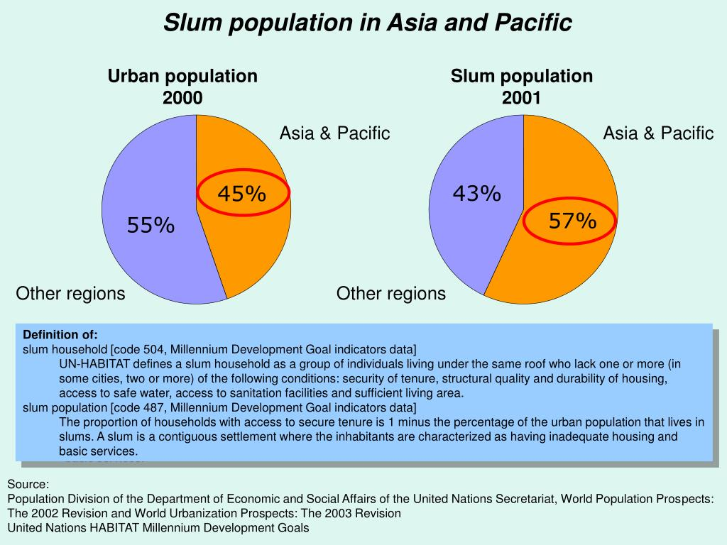 Slum population in Asia and Pacific