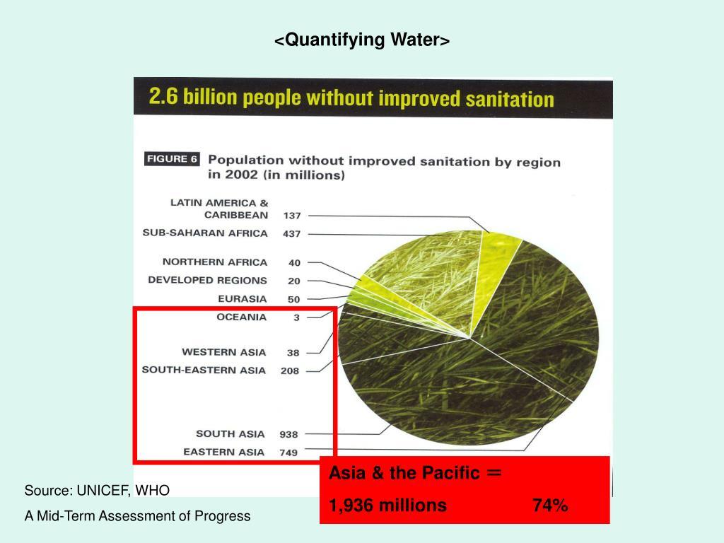 <Quantifying Water>