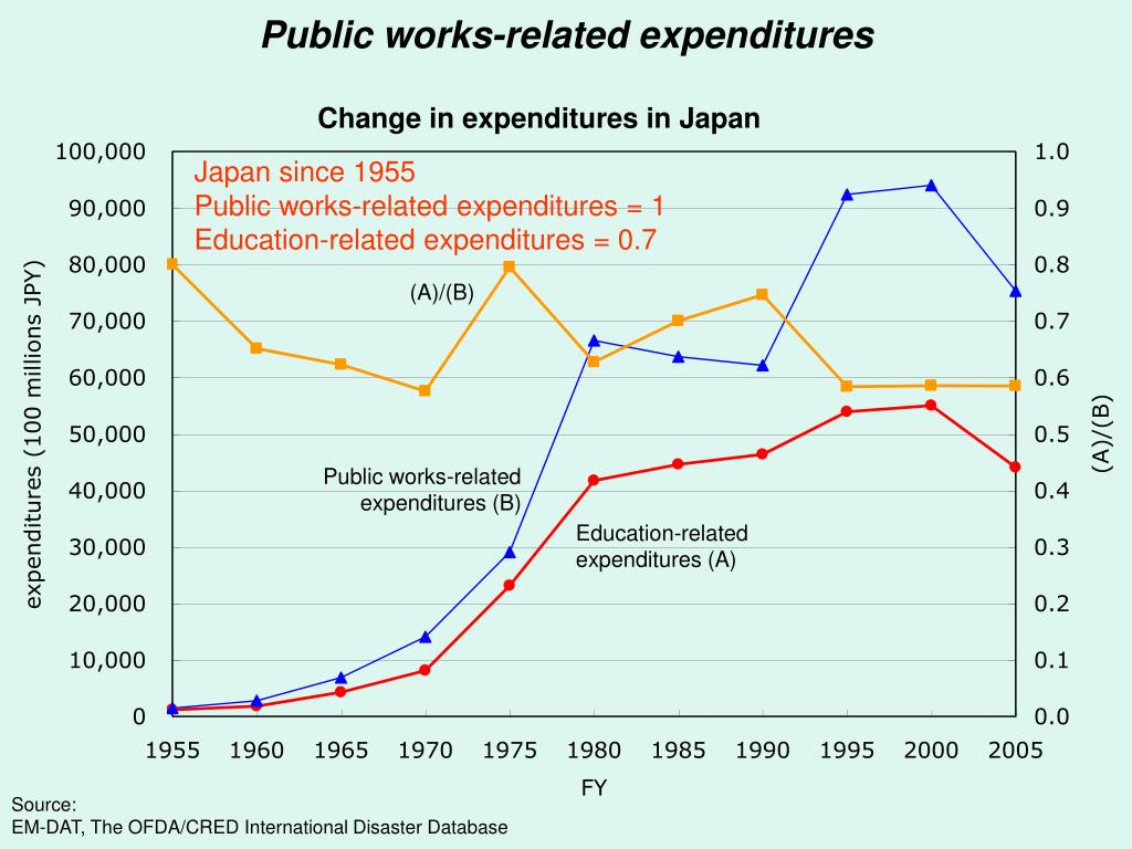 Public works-related expenditures