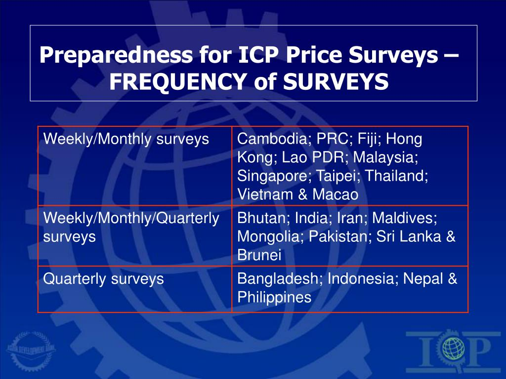 Preparedness for ICP Price Surveys –FREQUENCY of SURVEYS