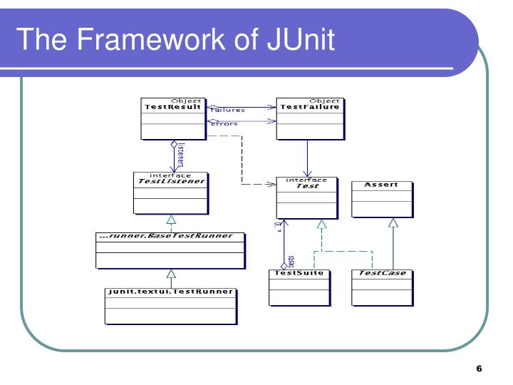 The Framework of JUnit