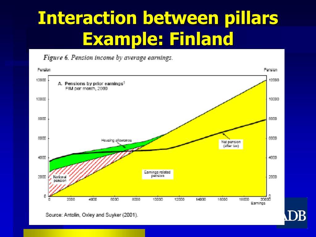 Interaction between pillars Example: Finland