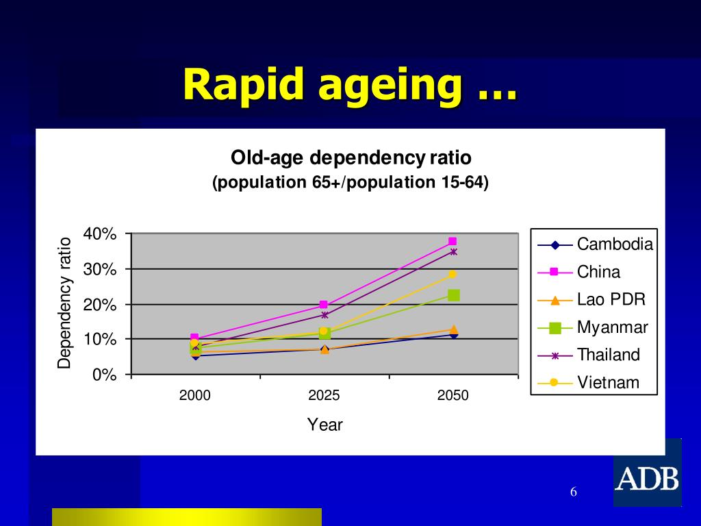 Rapid ageing …