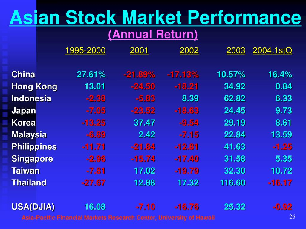 Asian Stock Market Performance