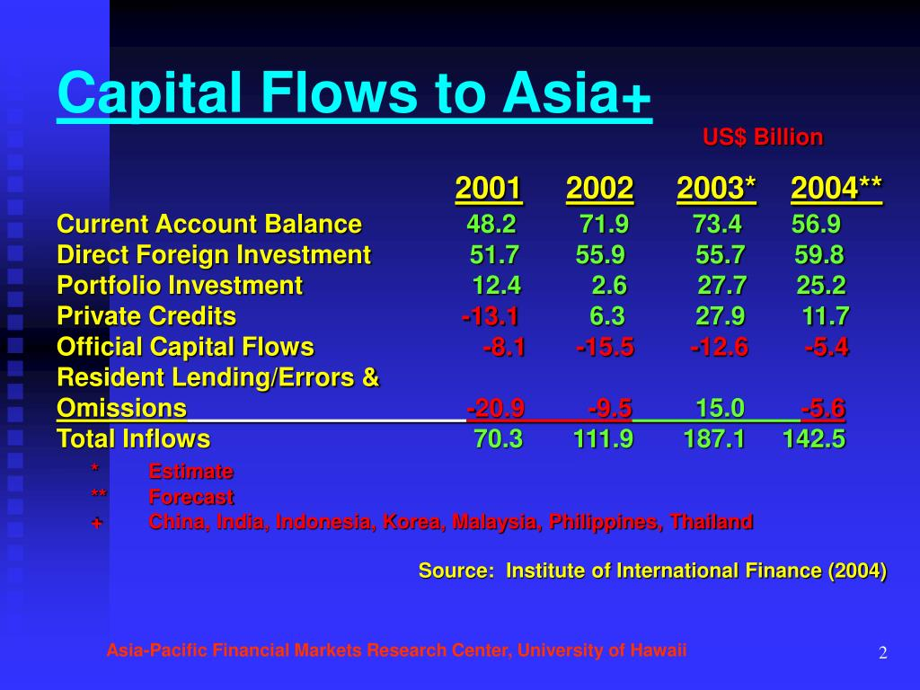 Capital Flows to Asia+