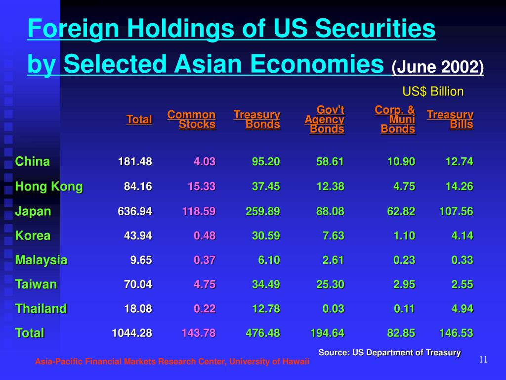 Foreign Holdings of US Securities