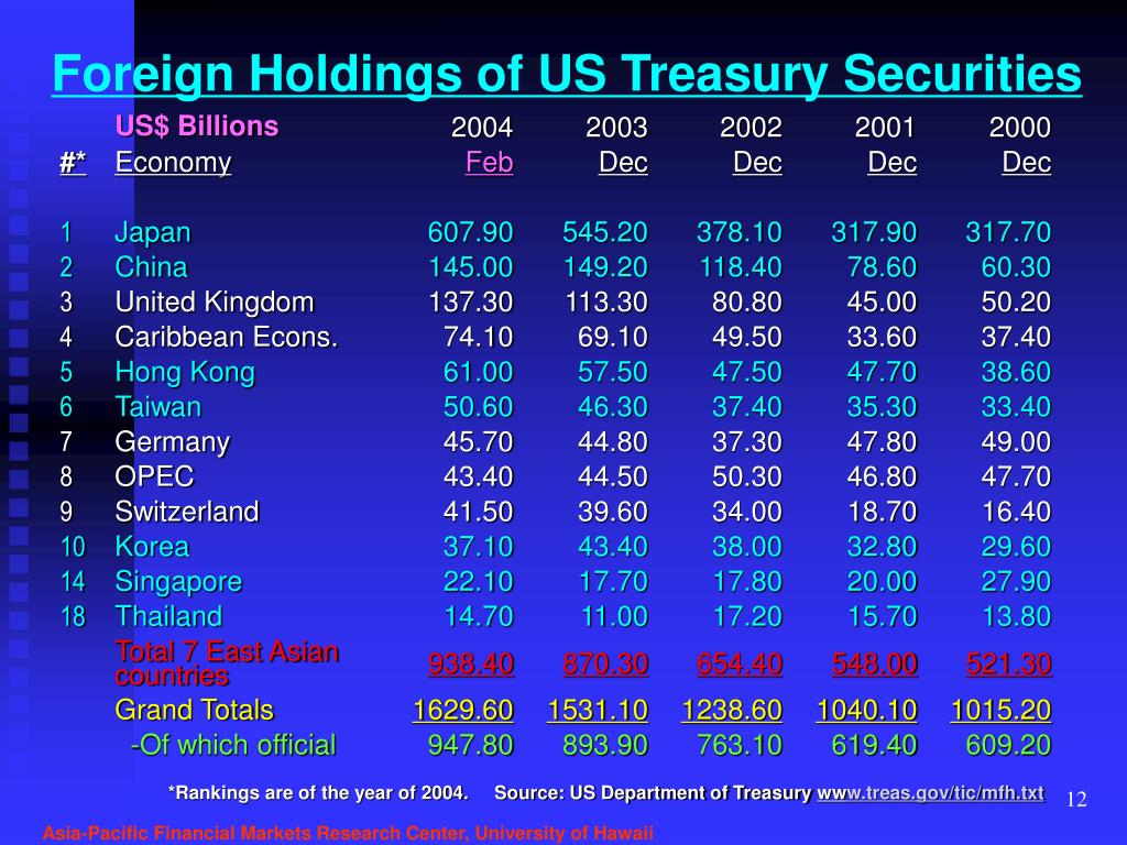 Foreign Holdings of US Treasury Securities