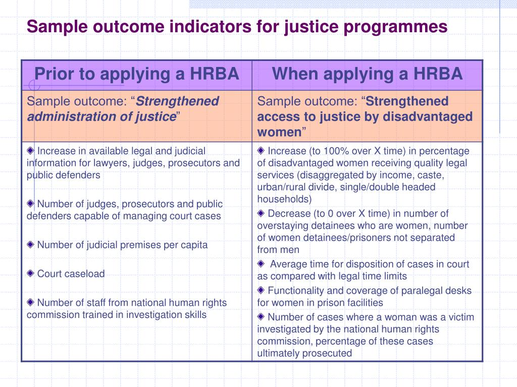 Sample outcome indicators for justice programmes