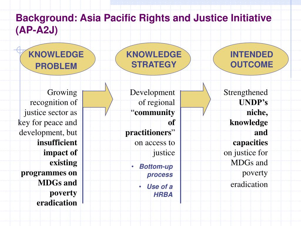 Background: Asia Pacific Rights and Justice Initiative (AP-A2J)