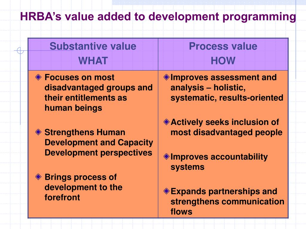 HRBA's value added to development programming