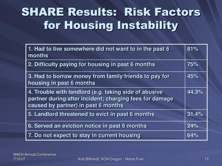 SHARE Results:  Risk Factors for Housing Instability