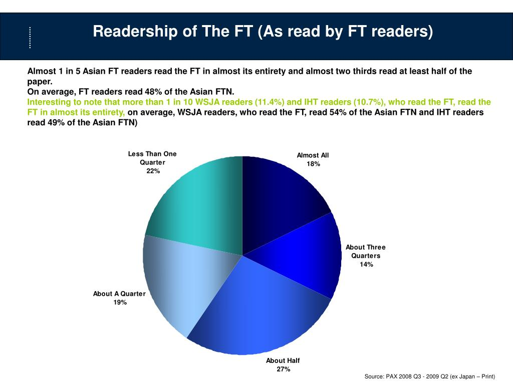 Readership of The FT (As read by FT readers)