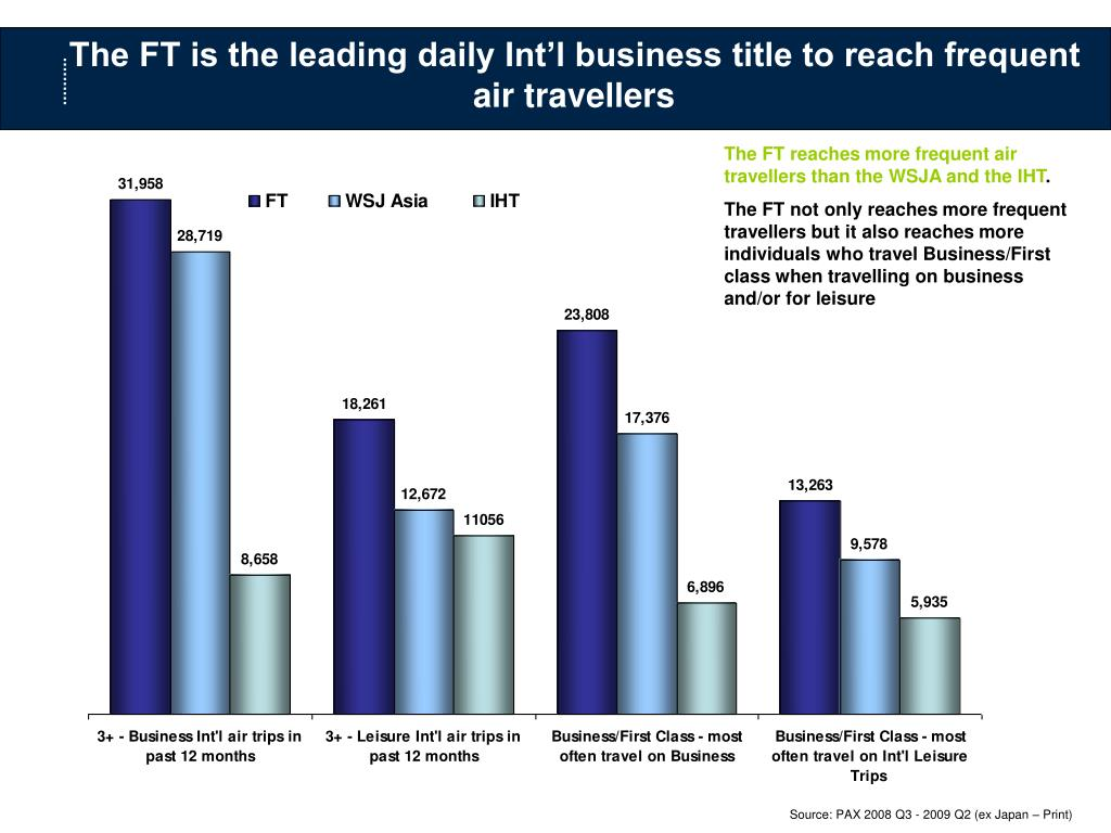 The FT is the leading daily Int'l business title to reach frequent air travellers