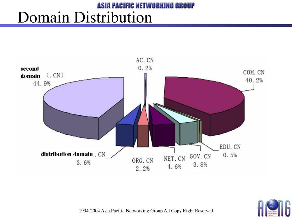 Domain Distribution