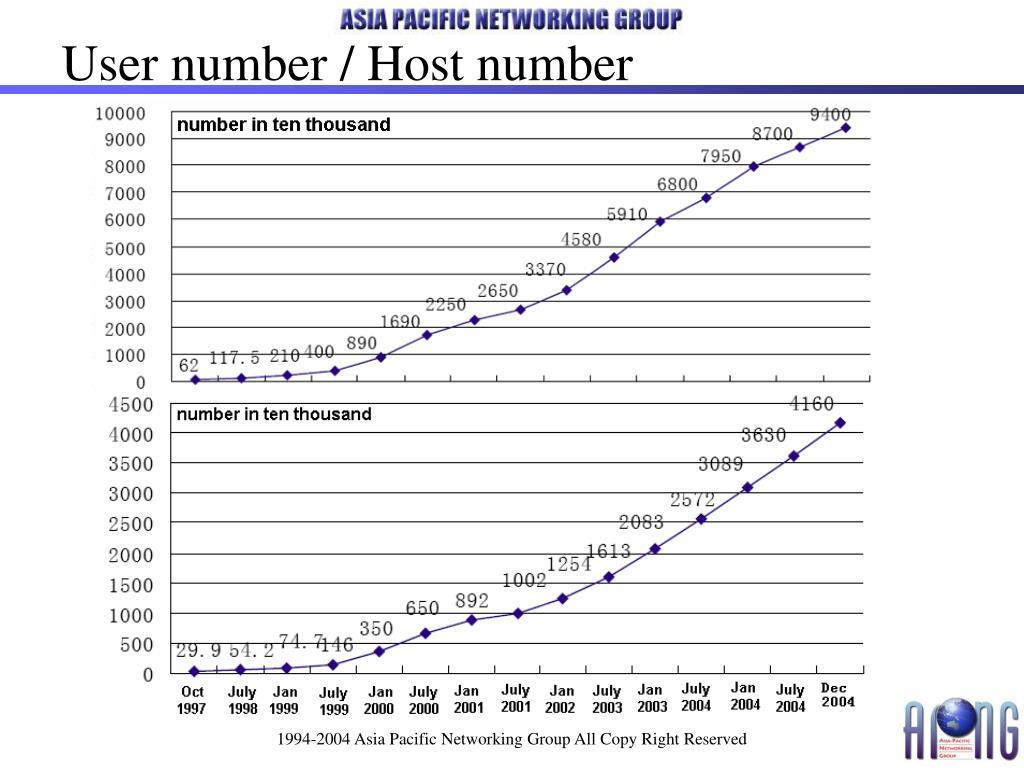 User number / Host number