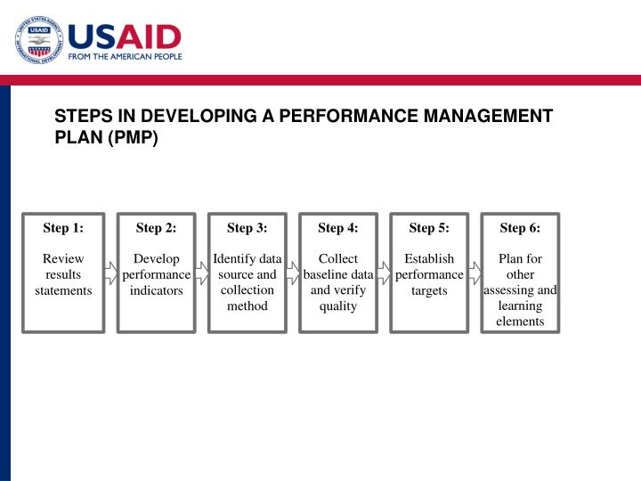 STEPS IN DEVELOPING A PERFORMANCE MANAGEMENT PLAN (PMP)