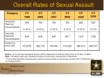 overall rates of sexual assault
