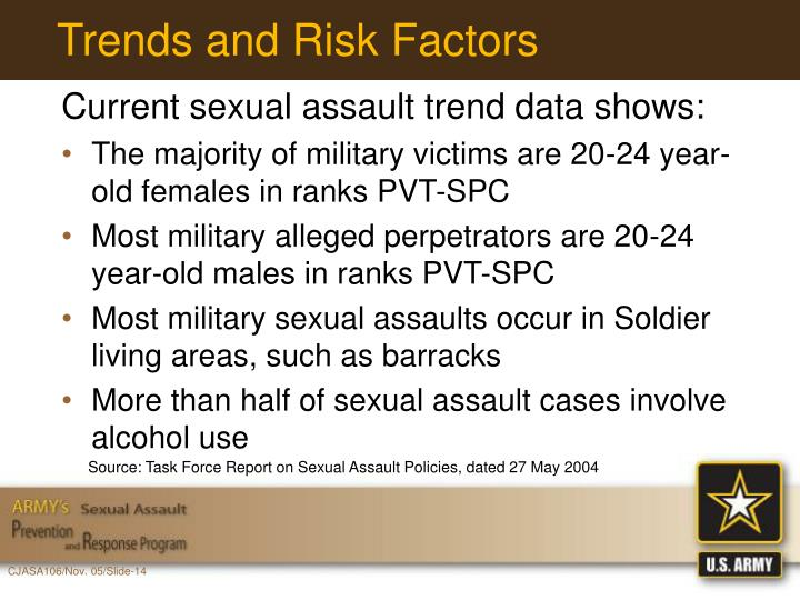 Trends and Risk Factors