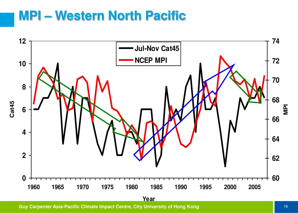 MPI – Western North Pacific