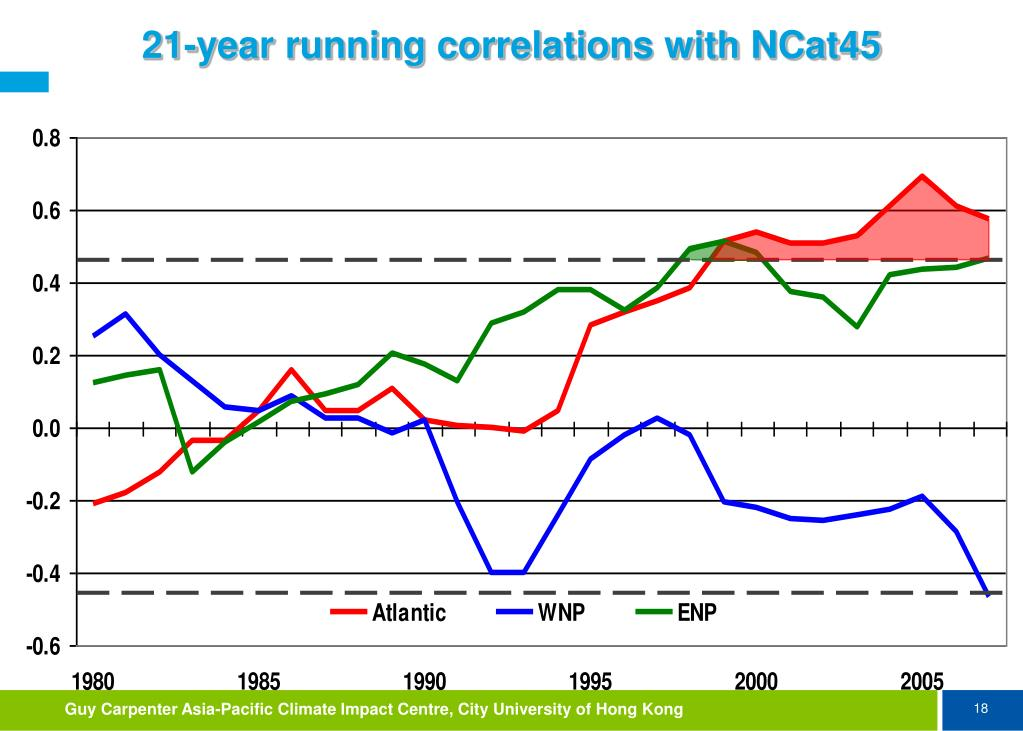 21-year running correlations with NCat45