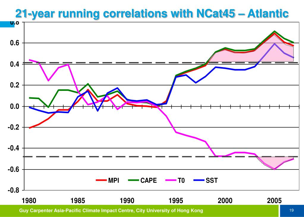 21-year running correlations with NCat45 – Atlantic