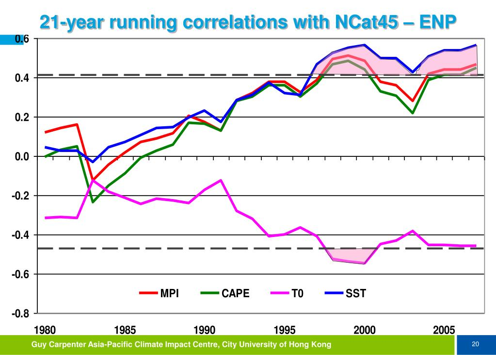 21-year running correlations with NCat45 – ENP