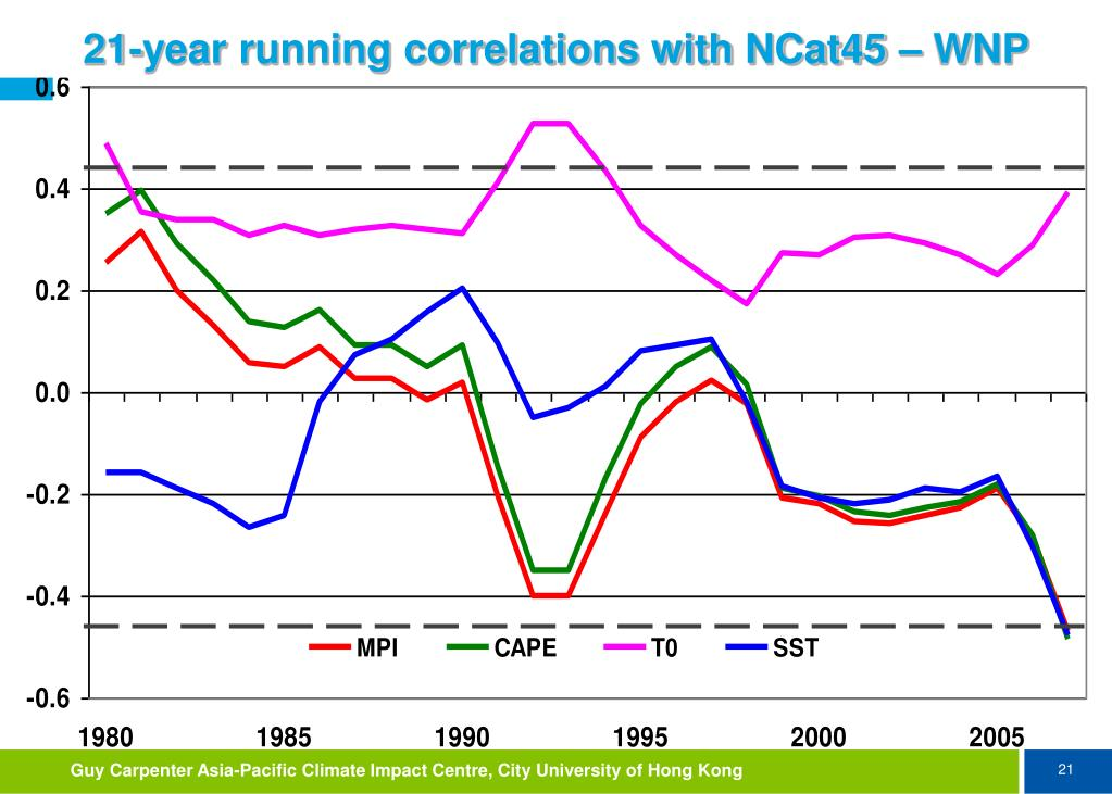 21-year running correlations with NCat45 – WNP