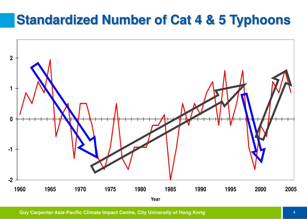Standardized Number of Cat 4 & 5 Typhoons