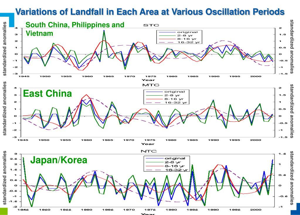 Variations of Landfall in Each Area at Various Oscillation Periods