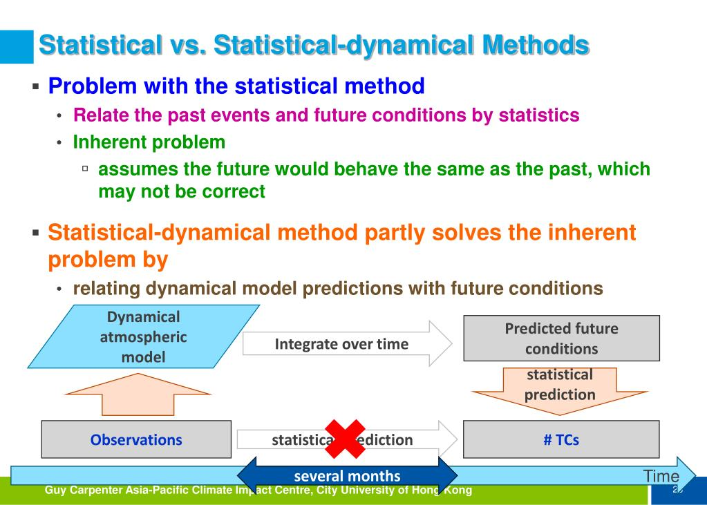 Statistical vs. Statistical-dynamical Methods