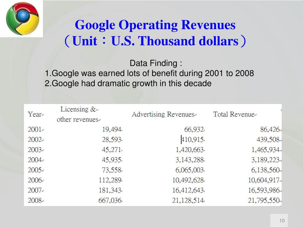 Google Operating Revenues