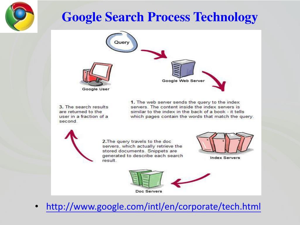Google Search Process Technology