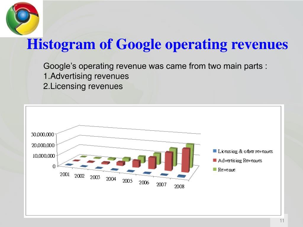 Histogram of Google operating revenues