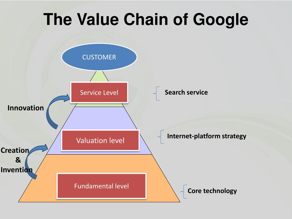The Value Chain of Google
