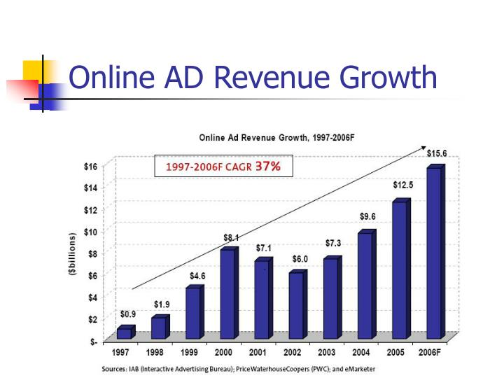 Online ad revenue growth
