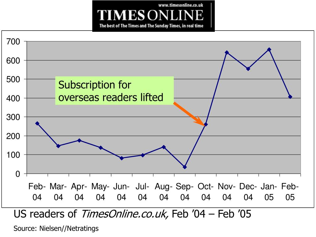 Subscription for overseas readers lifted
